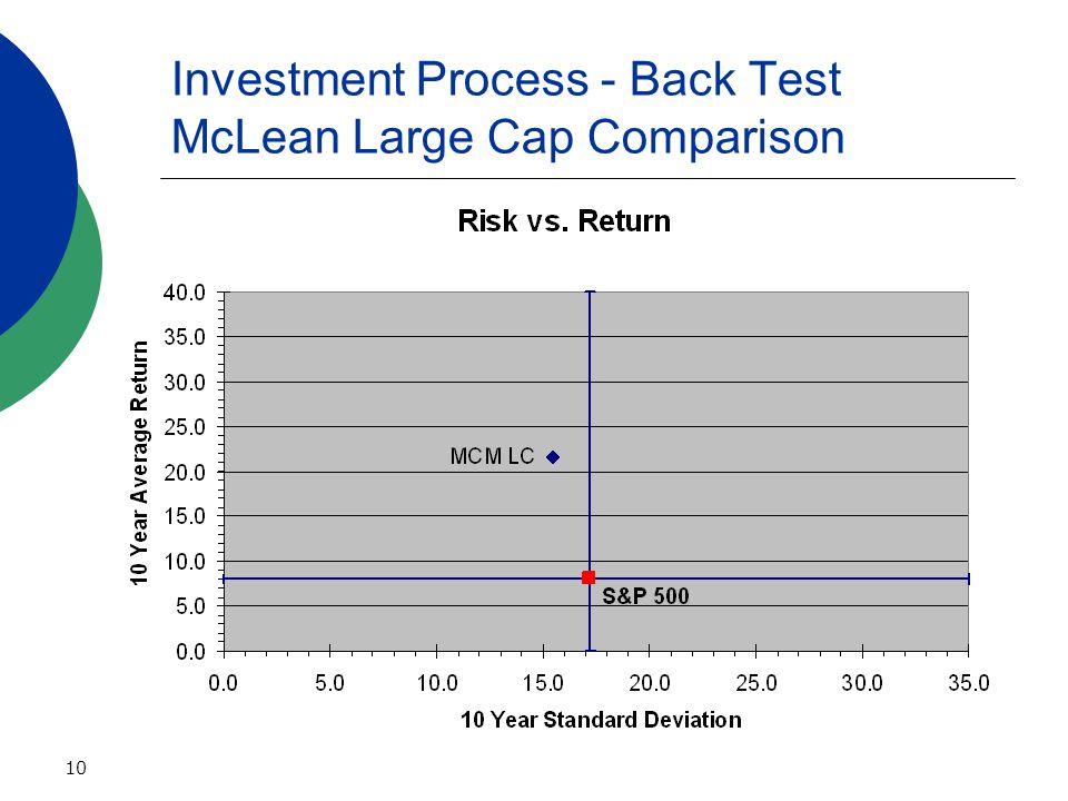 10 Investment Process - Back Test McLean Large Cap Comparison