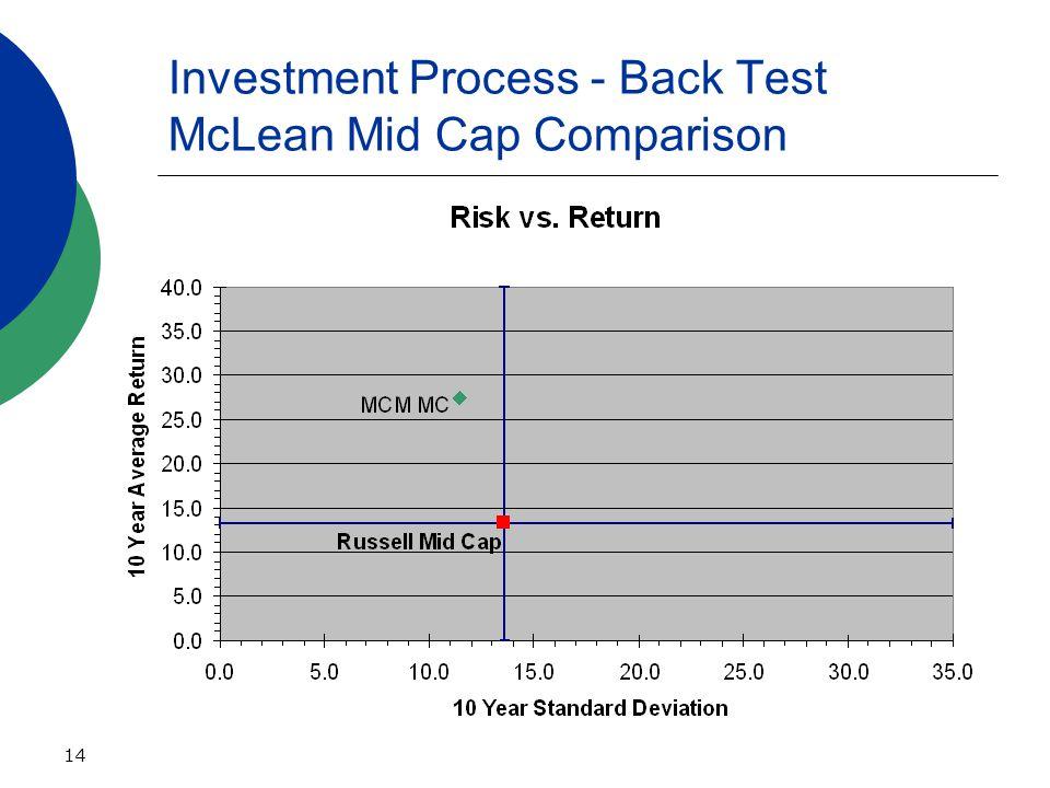 14 Investment Process - Back Test McLean Mid Cap Comparison