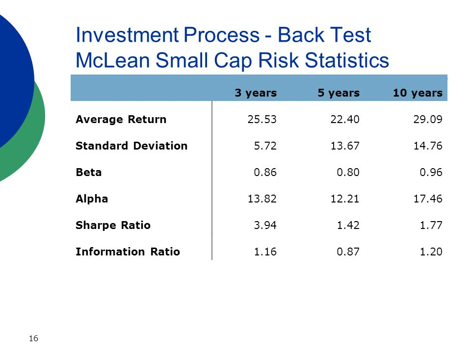 16 Investment Process - Back Test McLean Small Cap Risk Statistics 3 years5 years10 years Average Return25.5322.4029.09 Standard Deviation5.7213.6714.76 Beta0.860.800.96 Alpha13.8212.2117.46 Sharpe Ratio3.941.421.77 Information Ratio1.160.871.20