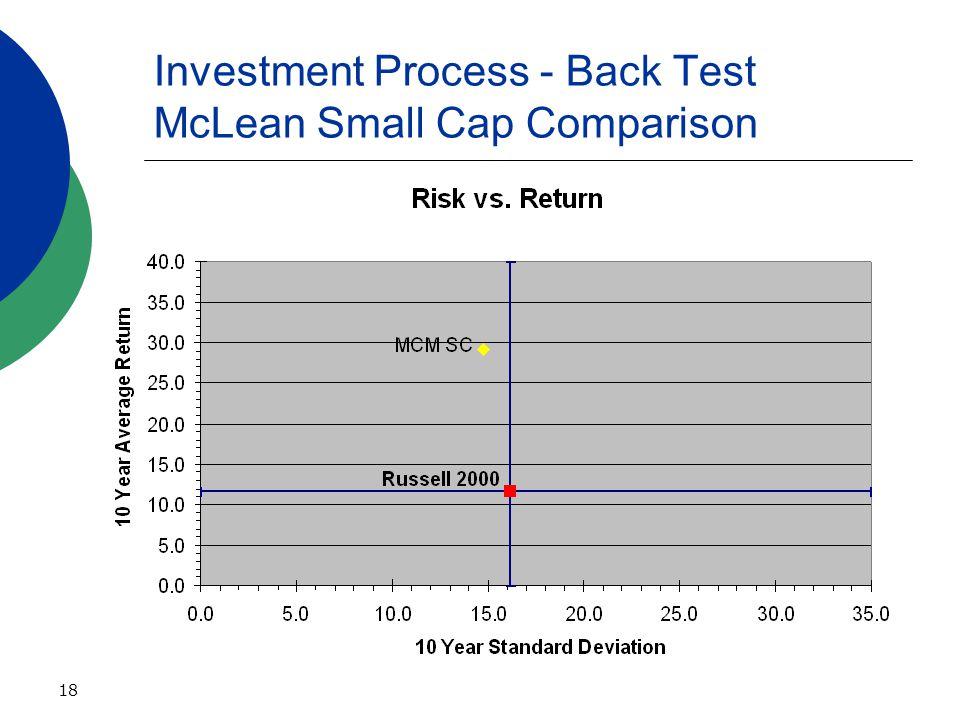 18 Investment Process - Back Test McLean Small Cap Comparison