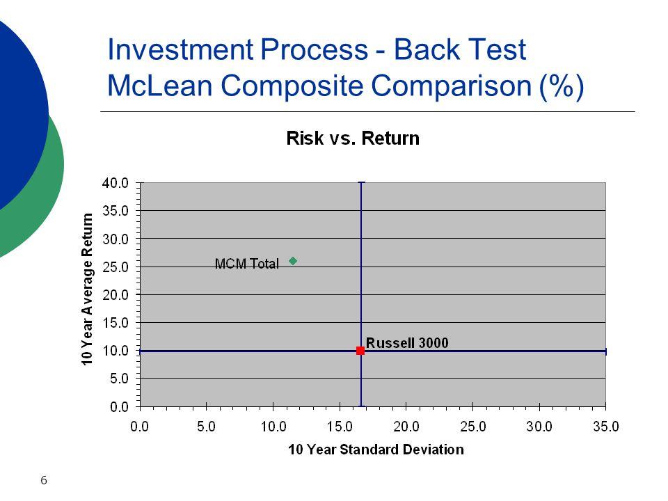 6 Investment Process - Back Test McLean Composite Comparison (%)