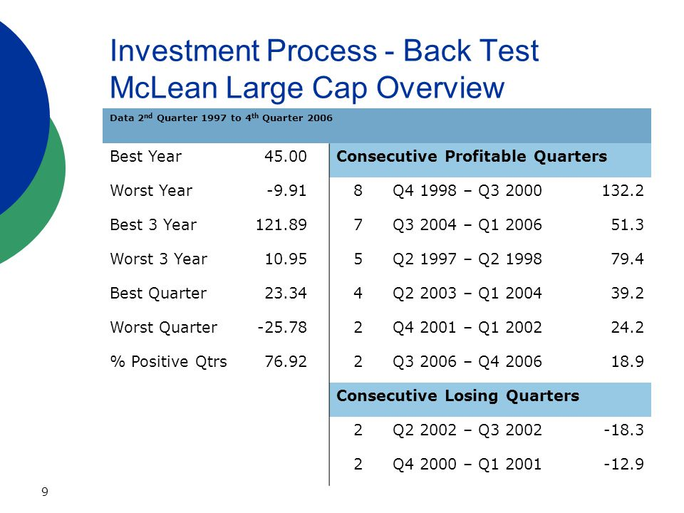 9 Investment Process - Back Test McLean Large Cap Overview Data 2 nd Quarter 1997 to 4 th Quarter 2006 Best Year45.00Consecutive Profitable Quarters Worst Year-9.918Q4 1998 – Q3 2000132.2 Best 3 Year121.897Q3 2004 – Q1 200651.3 Worst 3 Year10.955Q2 1997 – Q2 199879.4 Best Quarter23.344Q2 2003 – Q1 200439.2 Worst Quarter-25.782Q4 2001 – Q1 200224.2 % Positive Qtrs76.922Q3 2006 – Q4 200618.9 Consecutive Losing Quarters 2Q2 2002 – Q3 2002-18.3 2Q4 2000 – Q1 2001-12.9