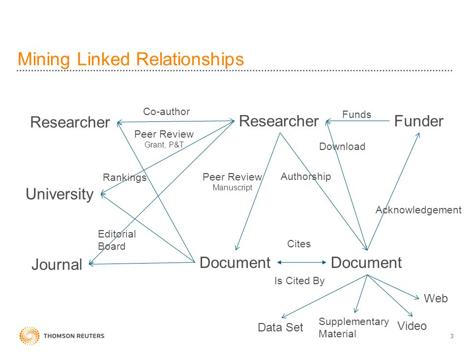 Mining Linked Relationships 3 Funder Funds Acknowledgement Peer Review Grant, P&T Rankings Authorship Researcher Peer Review Manuscript Download Researcher Journal University Co-author Document Cites Is Cited By Data Set Supplementary Material Video Web Editorial Board