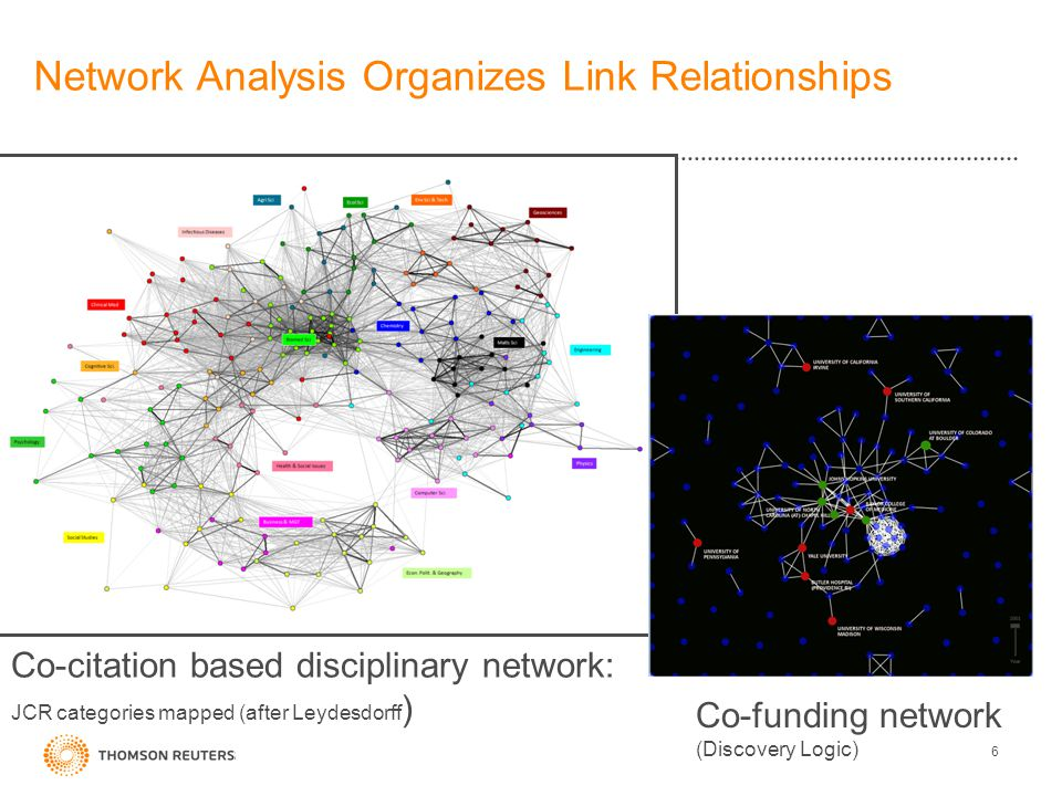6 Network Analysis Organizes Link Relationships Co-funding network (Discovery Logic) Co-citation based disciplinary network: JCR categories mapped (after Leydesdorff )