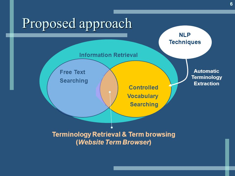 6 Proposed approach Information Retrieval Controlled Vocabulary Searching Free Text Searching NLP Techniques Controlled Vocabulary Searching Free Text