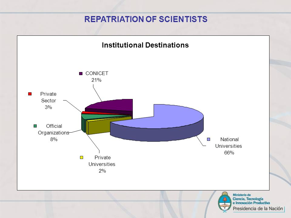 Institutional Destinations Private Sector 3% CONICET 21% National Universities 66% Official Organizations 8% Private Universities 2% REPATRIATION OF SCIENTISTS