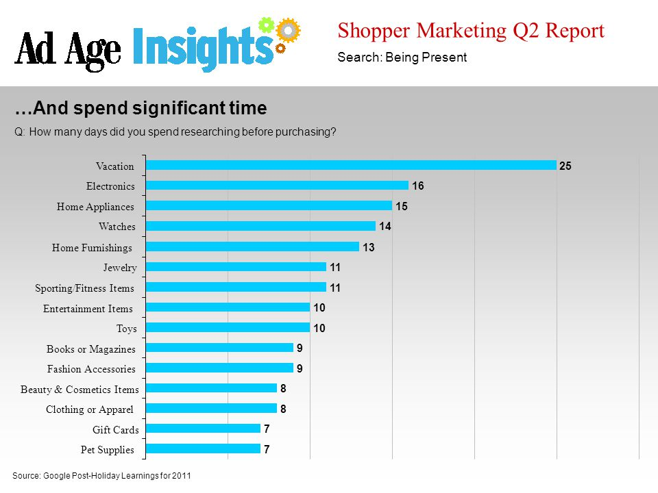 Shopper Marketing Q2 Report Search: Being Present Source: Google Post-Holiday Learnings for 2011 …And spend significant time Q: How many days did you