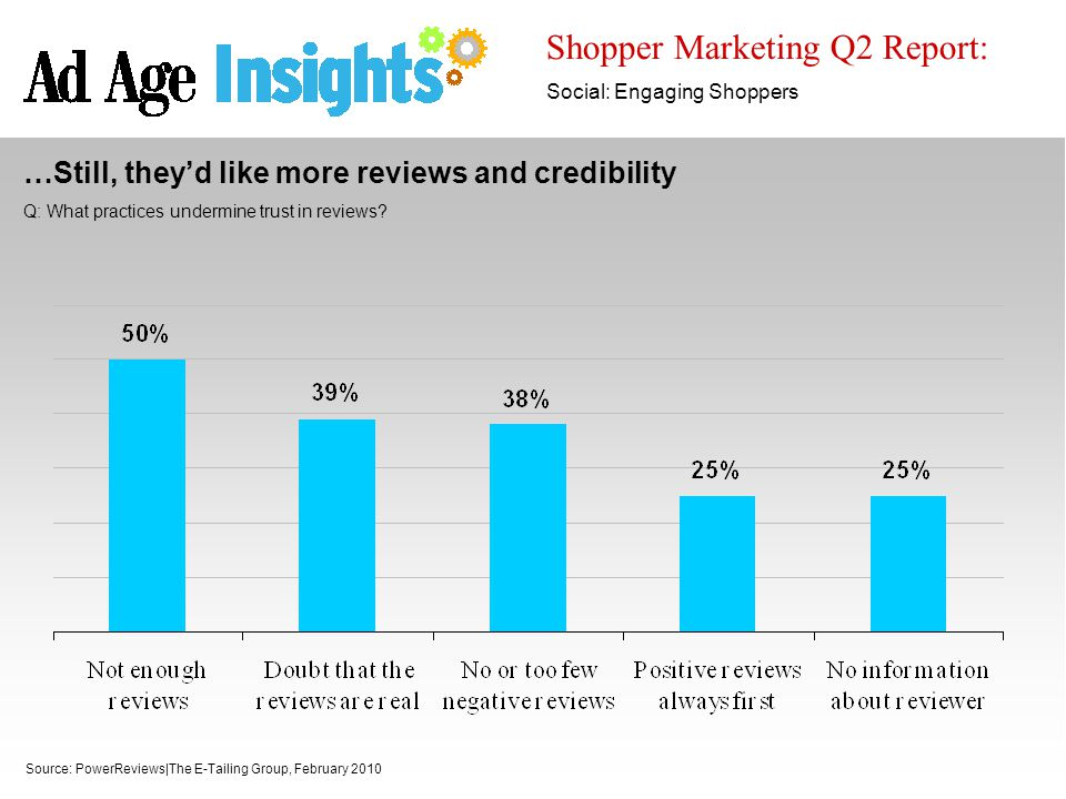 Shopper Marketing Q2 Report: Social: Engaging Shoppers Source: PowerReviews|The E-Tailing Group, February 2010 …Still, they'd like more reviews and cr