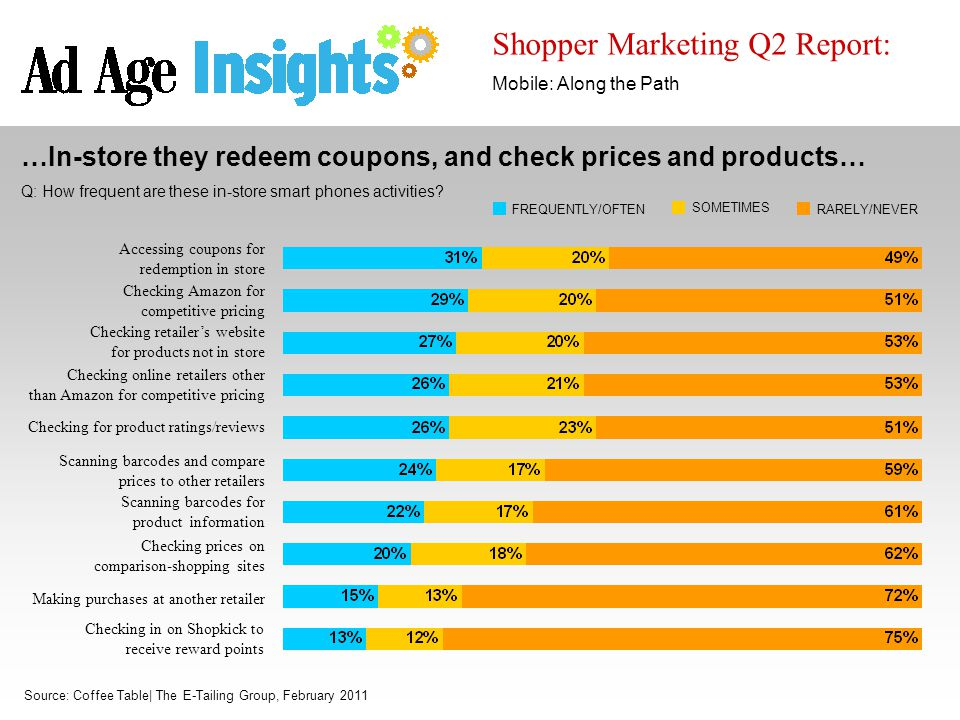 Shopper Marketing Q2 Report: Mobile: Along the Path Source: Coffee Table| The E-Tailing Group, February 2011 …In-store they redeem coupons, and check