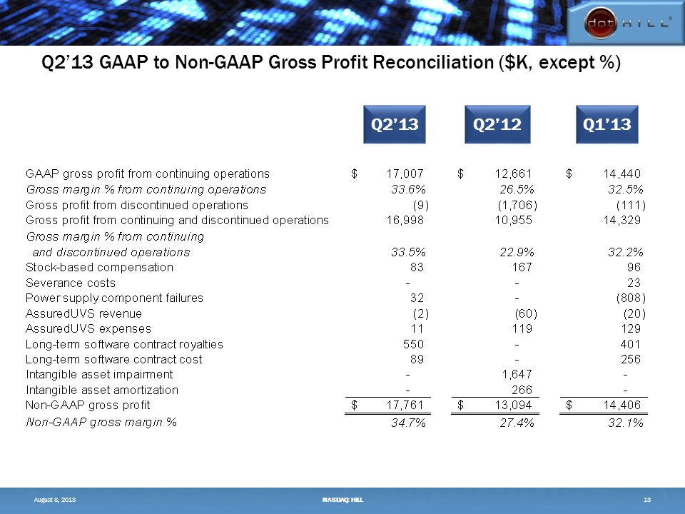 Q2'13 GAAP to Non-GAAP Gross Profit Reconciliation ($K, except %) 13 Q2'13Q2'12Q1'13 August 8, 2013NASDAQ: HILL