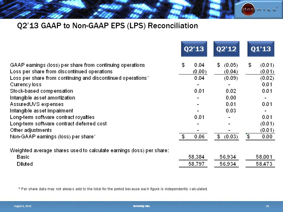 Q2'13 GAAP to Non-GAAP EPS (LPS) Reconciliation 16 Q2'13Q2'12Q1'13 August 8, 2013NASDAQ: HILL
