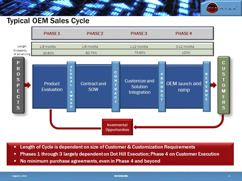 Incremental Opportunities – New OEMs in the Pipeline – 5/9/13 Prospect Pipeline $50M+ $5M $20M Server OEM Digital Image Archive Media and Entertainment TelecommunicationsOil and GasBig Data Phase 1Phase 4Phase 2Phase 3 Phases 2–4 will generate revenue in 2013, ramping into 2014.