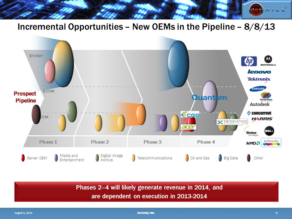 Incremental Opportunities – New OEMs in the Pipeline – 8/8/13 Prospect Pipeline $50M+ $5M $20M Server OEM Digital Image Archive Media and Entertainment TelecommunicationsOil and GasBig Data Phase 1Phase 4Phase 2Phase 3 August 8, 2013NASDAQ: HILL6 Other Phases 2–4 will likely generate revenue in 2014, and are dependent on execution in 2013-2014