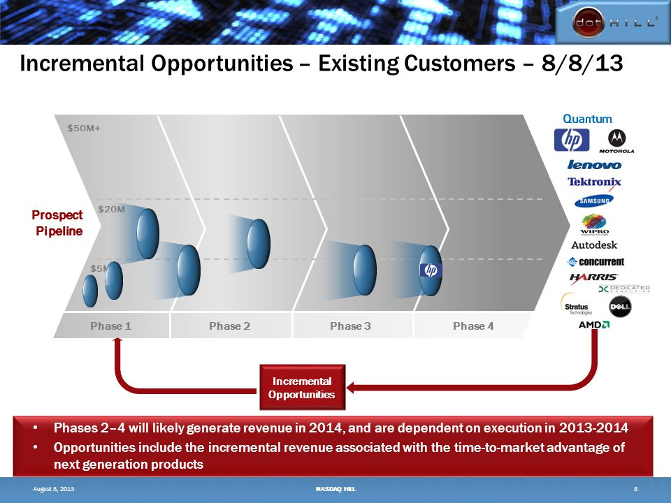 Incremental Opportunities – Existing Customers – 8/8/13 August 8, 2013NASDAQ: HILL Prospect Pipeline $50M+ $5M $20M Phase 1Phase 4Phase 2Phase 3 8 Incremental Opportunities Phases 2–4 will likely generate revenue in 2014, and are dependent on execution in 2013-2014 Opportunities include the incremental revenue associated with the time-to-market advantage of next generation products
