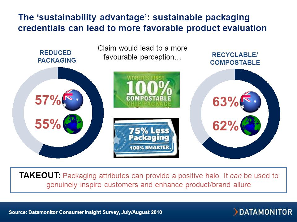 Source: Datamonitor Consumer Insight Survey, July/August 2010 Claim would lead to a more favourable perception… The 'sustainability advantage': sustainable packaging credentials can lead to more favorable product evaluation TAKEOUT: Packaging attributes can provide a positive halo.