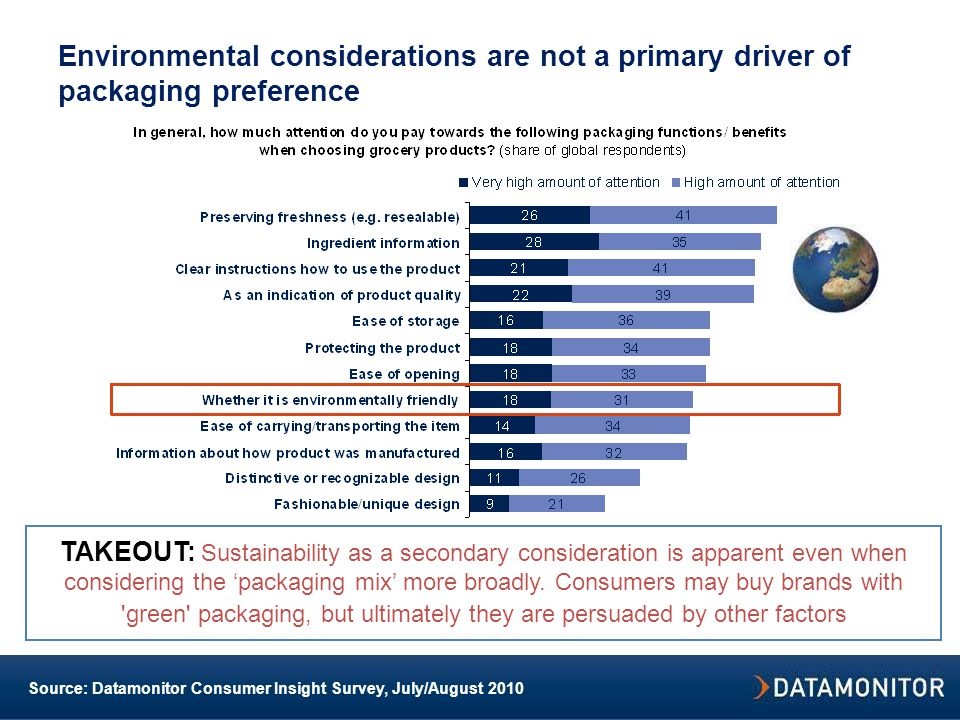 Environmental considerations are not a primary driver of packaging preference TAKEOUT: Sustainability as a secondary consideration is apparent even when considering the 'packaging mix' more broadly.