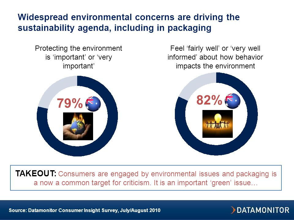 Widespread environmental concerns are driving the sustainability agenda, including in packaging 79% 82% Protecting the environment is 'important' or 'very important' Source: Datamonitor Consumer Insight Survey, July/August 2010 TAKEOUT: Consumers are engaged by environmental issues and packaging is a now a common target for criticism.