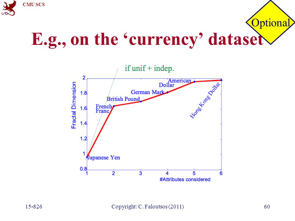 CMU SCS 15-826Copyright: C. Faloutsos (2011)60 E.g., on the 'currency' dataset Optional