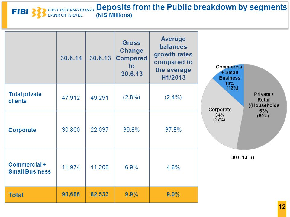 FIBI FIRST INTERNATIONAL BANK OF ISRAEL 12 Deposits from the Public breakdown by segments ((NIS Millions Average balances growth rates compared to the average H1/2013 Gross Change Compared to (2.4%)(2.8%) 49,29147,912 Total private clients 37.5%39.8%22,03730,800 Corporate 4.6%6.9%11,20511,974 Commercial + Small Business 9.0%9.9%82,53390,686 Total () – (13%) (60%) (27%)
