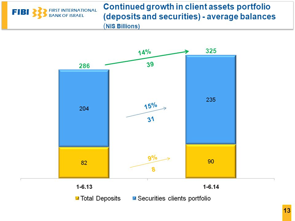 FIBI FIRST INTERNATIONAL BANK OF ISRAEL 13 14% 9% 15% Continued growth in client assets portfolio (deposits and securities) - average balances ( NIS Billions)
