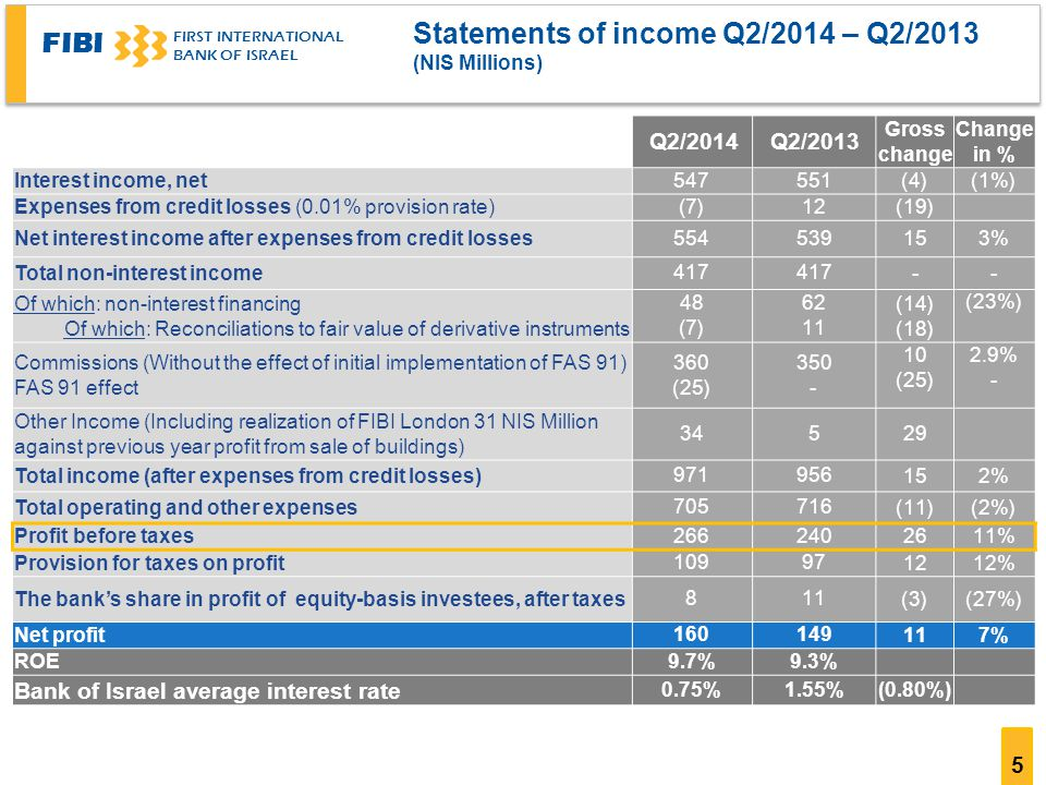FIBI FIRST INTERNATIONAL BANK OF ISRAEL 5 Statements of income Q2/2014 – Q2/2013 (NIS Millions) Change in % Gross change Q2/2013Q2/2014 (1%)(4) Interest income, net (19) 12((7 Expenses from credit losses (0.01% provision rate) 3% Net interest income after expenses from credit losses Total non-interest income (23%) (14) (18) ((7 Of which: non-interest financing Of which: Reconciliations to fair value of derivative instruments 2.9% - 10 (25) (25) Commissions (Without the effect of initial implementation of FAS 91) FAS 91 effect Other Income (Including realization of FIBI London 31 NIS Million against previous year profit from sale of buildings) 2% Total income (after expenses from credit losses) (2%)(11) Total operating and other expenses 11% Profit before taxes 12% Provision for taxes on profit (27%)(3) 118 The bank's share in profit of equity-basis investees, after taxes 7% Net profit 9.3%9.7% ROE (0.80%)1.55%0.75% Bank of Israel average interest rate