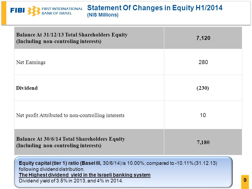 FIBI FIRST INTERNATIONAL BANK OF ISRAEL 9 Statement Of Changes in Equity H1/2014 ((NIS Millions 7,120 Balance At 31/12/13 Total Shareholders Equity (non-controling interests (Including 280 Net Earnings (230)Dividend 10 Net profit Attributed to non-controlling interests 7,180 Balance At 30/6/14 Total Shareholders Equity (non-controling interests (Including Equity capital (tier 1) ratio (Basel III, 30/6/14) is 10.00%, compared to % ( ) following dividend distribution.