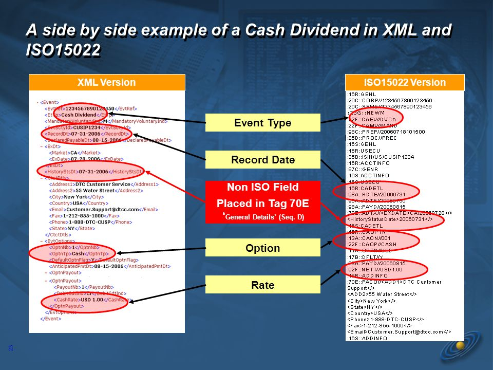 23 A side by side example of a Cash Dividend in XML and ISO15022 Event Type Record Date Rate XML VersionISO15022 Version Non ISO Field Placed in Tag 7