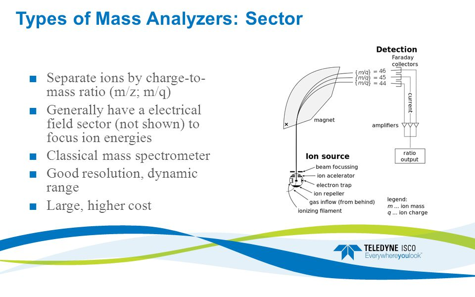 Types of Mass Analyzers: Sector ■ Separate ions by charge-to- mass ratio (m/z; m/q) ■ Generally have a electrical field sector (not shown) to focus ion energies ■ Classical mass spectrometer ■ Good resolution, dynamic range ■ Large, higher cost