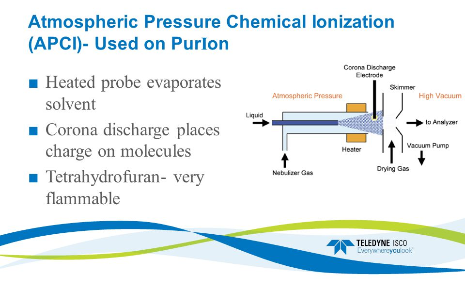 Atmospheric Pressure Chemical Ionization (APCI)- Used on PurIon ■ Heated probe evaporates solvent ■ Corona discharge places charge on molecules ■ Tetrahydrofuran- very flammable