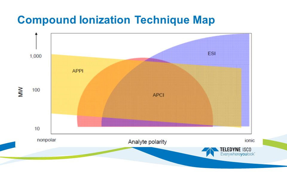 Compound Ionization Technique Map