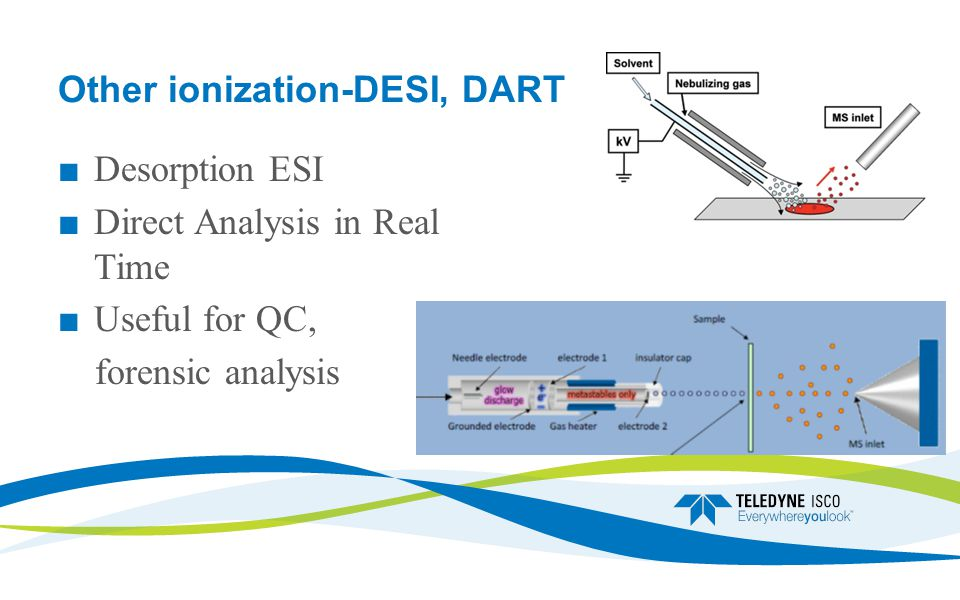 Other ionization-DESI, DART ■ Desorption ESI ■ Direct Analysis in Real Time ■ Useful for QC, forensic analysis