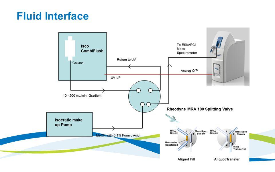 Fluid Interface