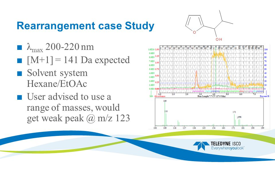 Rearrangement case Study ■ λ max 200-220 nm ■ [M+1] = 141 Da expected ■ Solvent system Hexane/EtOAc ■ User advised to use a range of masses, would get weak peak @ m/z 123