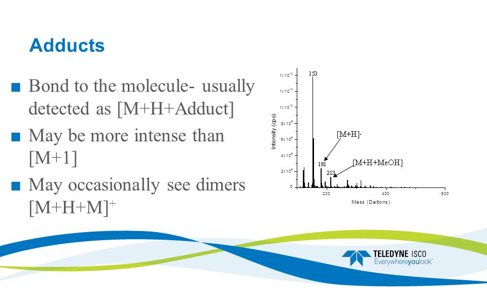 Adducts ■ Bond to the molecule- usually detected as [M+H+Adduct] ■ May be more intense than [M+1] ■ May occasionally see dimers [M+H+M] +