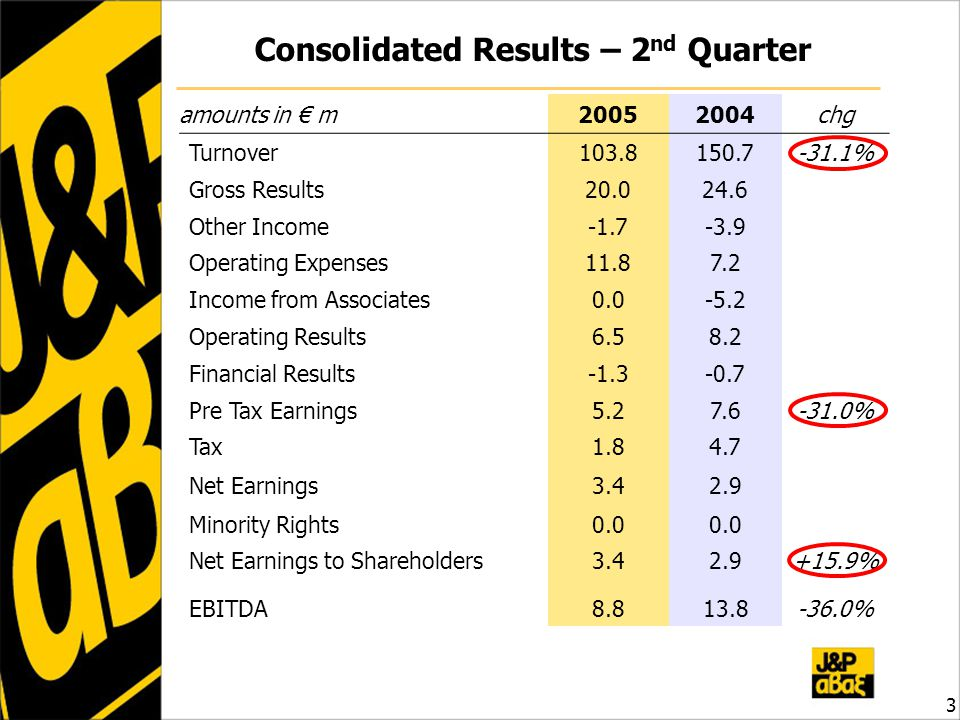 Consolidated Results – 2 nd Quarter 3 amounts in € m20052004chg Turnover103.8150.7-31.1% Gross Results20.024.6 Other Income-1.7-3.9 Operating Expenses11.87.2 Income from Associates0.0-5.2 Operating Results6.58.2 Financial Results-1.3-0.7 Pre Tax Earnings5.27.6-31.0% Tax1.84.7 Net Earnings3.42.9 Minority Rights0.0 Net Earnings to Shareholders3.42.9+15.9% EBITDA8.813.8-36.0%