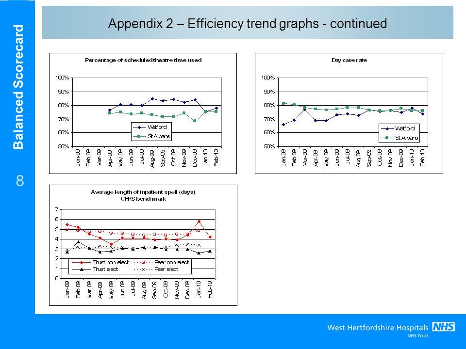 Balanced Scorecard 8 Appendix 2 – Efficiency trend graphs - continued