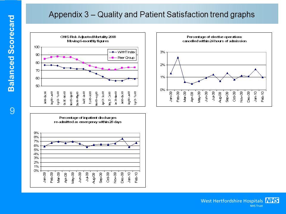 Balanced Scorecard 9 Appendix 3 – Quality and Patient Satisfaction trend graphs