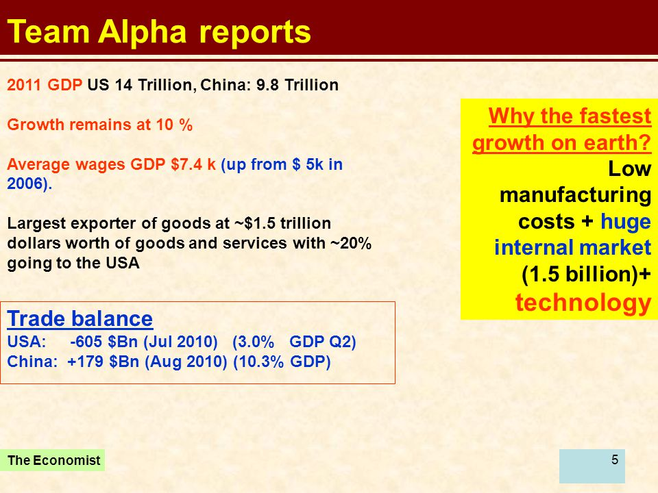 5 Team Alpha reports 2011 GDP US 14 Trillion, China: 9.8 Trillion Growth remains at 10 % Average wages GDP $7.4 k (up from $ 5k in 2006). Largest expo