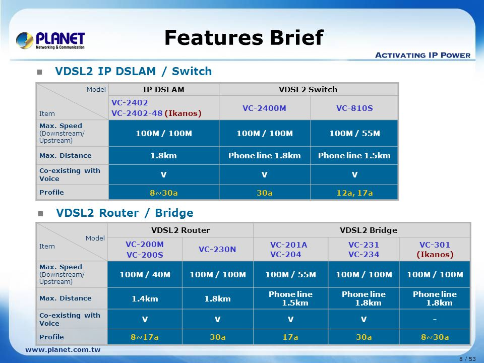 www.planet.com.tw Product Features G.SHDSL Solution