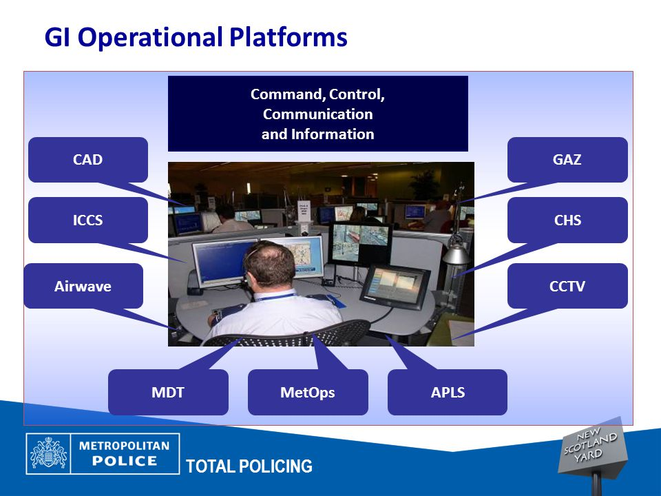 TOTAL POLICING GI Operational Platforms Command, Control, Communication and Information GAZ ICCS Airwave MDT MetOps APLS CAD CHS CCTV