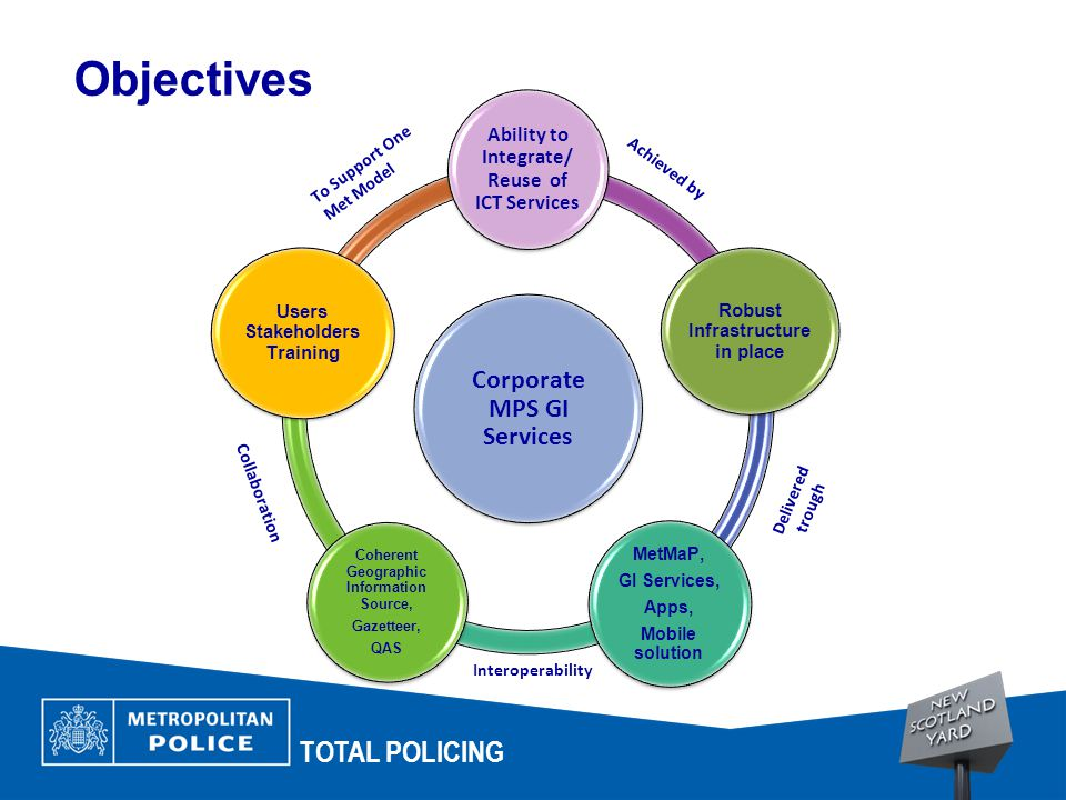 TOTAL POLICING Corporate MPS GI Services Ability to Integrate/ Reuse of ICT Services Robust Infrastructure in place MetMaP, GI Services, Apps, Mobile