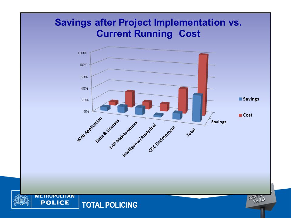 TOTAL POLICING Estimate Savings on Current GI Running Costs ItemsCurrent CostTotal Saving Savings Web Application6% Data & Licenses27%11% EAP Maintenances12% Intelligence/Analytical12%3% C&C Environment41%10% Total100%43%