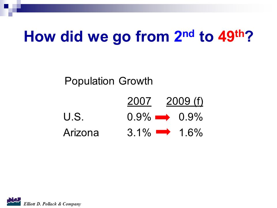 Elliott D. Pollack & Company How did we go from 2 nd to 49 th ? 20072009 (f) U.S.0.9% Arizona3.1%1.6% Population Growth