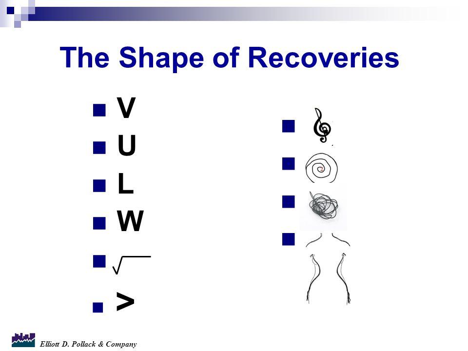Elliott D. Pollack & Company The Shape of Recoveries V U L W >.