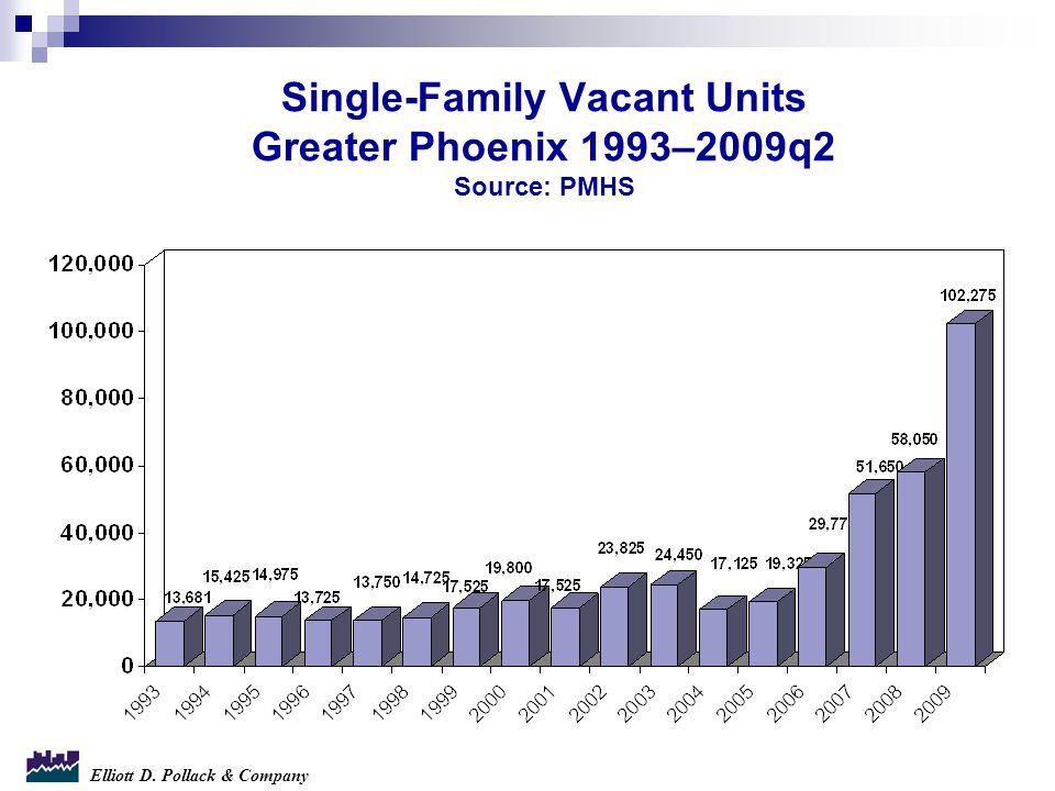 Elliott D. Pollack & Company Single-Family Vacant Units Greater Phoenix 1993–2009q2 Source: PMHS