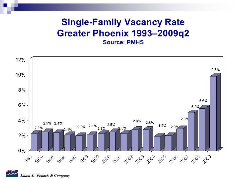 Elliott D. Pollack & Company Single-Family Vacancy Rate Greater Phoenix 1993–2009q2 Source: PMHS