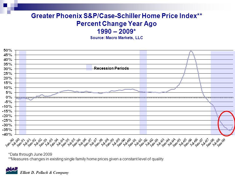 Greater Phoenix S&P/Case-Schiller Home Price Index** Percent Change Year Ago 1990 – 2009* Source: Macro Markets, LLC Recession Periods *Data through J