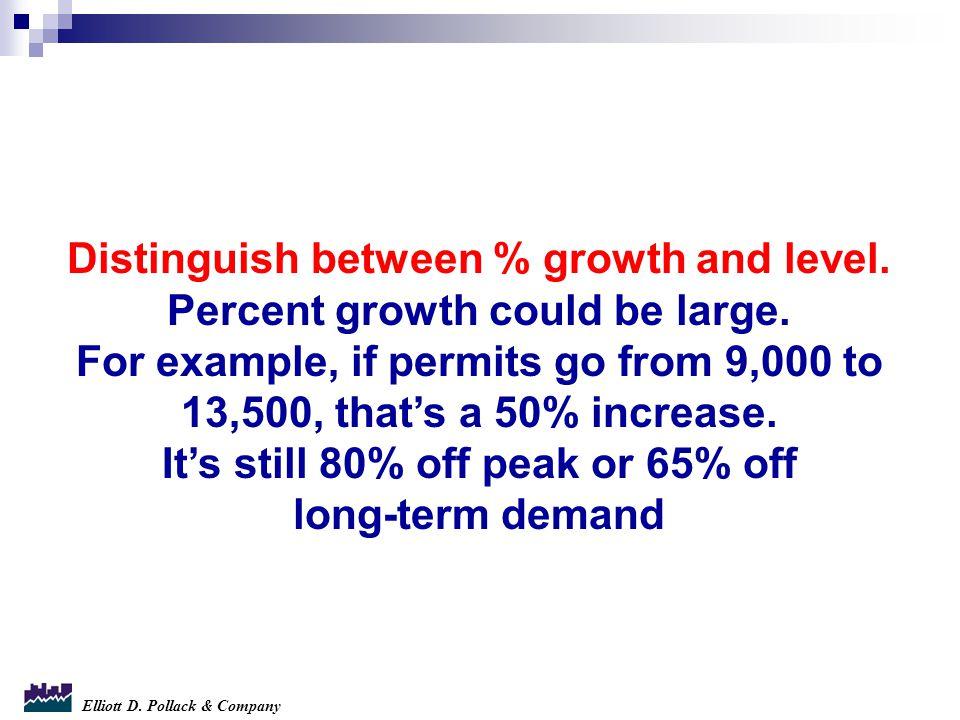 Elliott D. Pollack & Company Distinguish between % growth and level.
