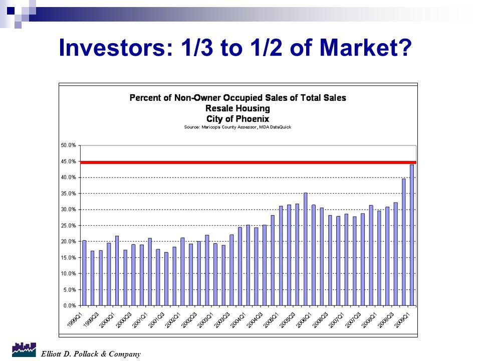 Elliott D. Pollack & Company Investors: 1/3 to 1/2 of Market