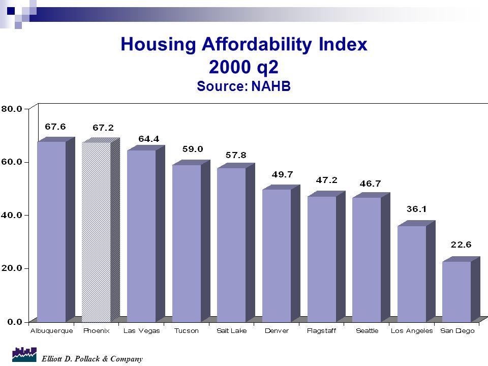 Elliott D. Pollack & Company Housing Affordability Index 2000 q2 Source: NAHB